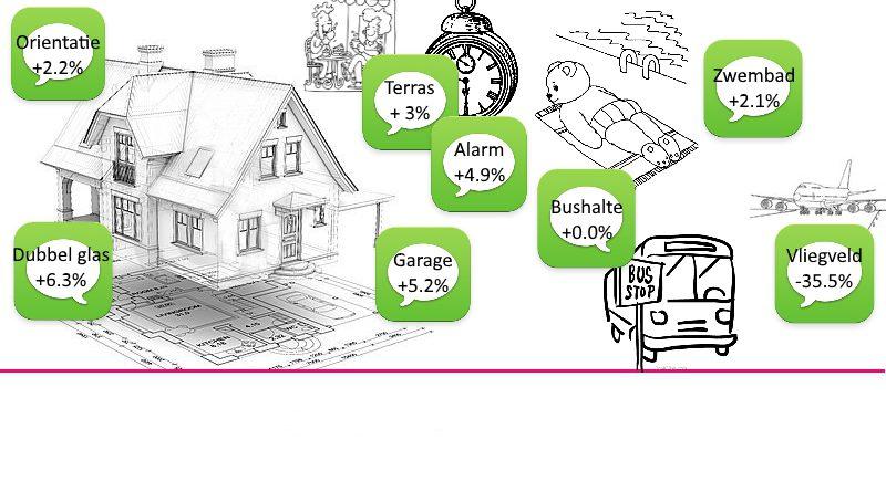 waarde van woning