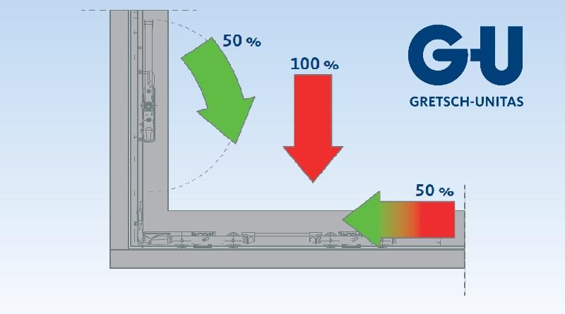 GU | Hefschuif Lift Unit